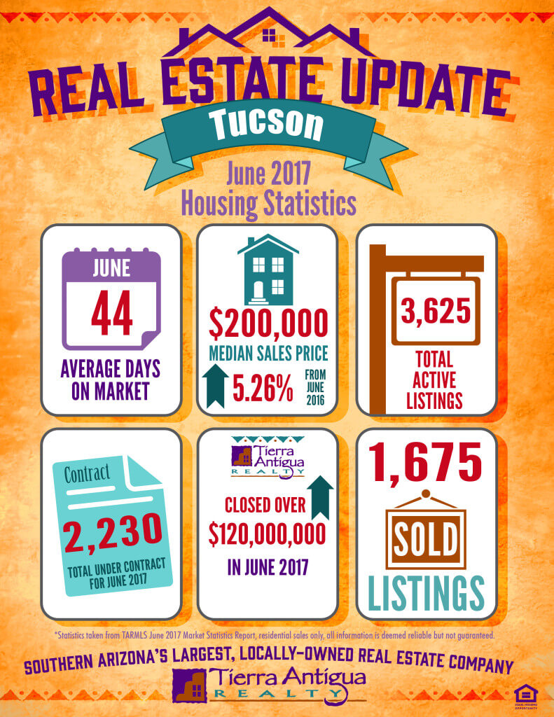 Tucson Real Estate Update
