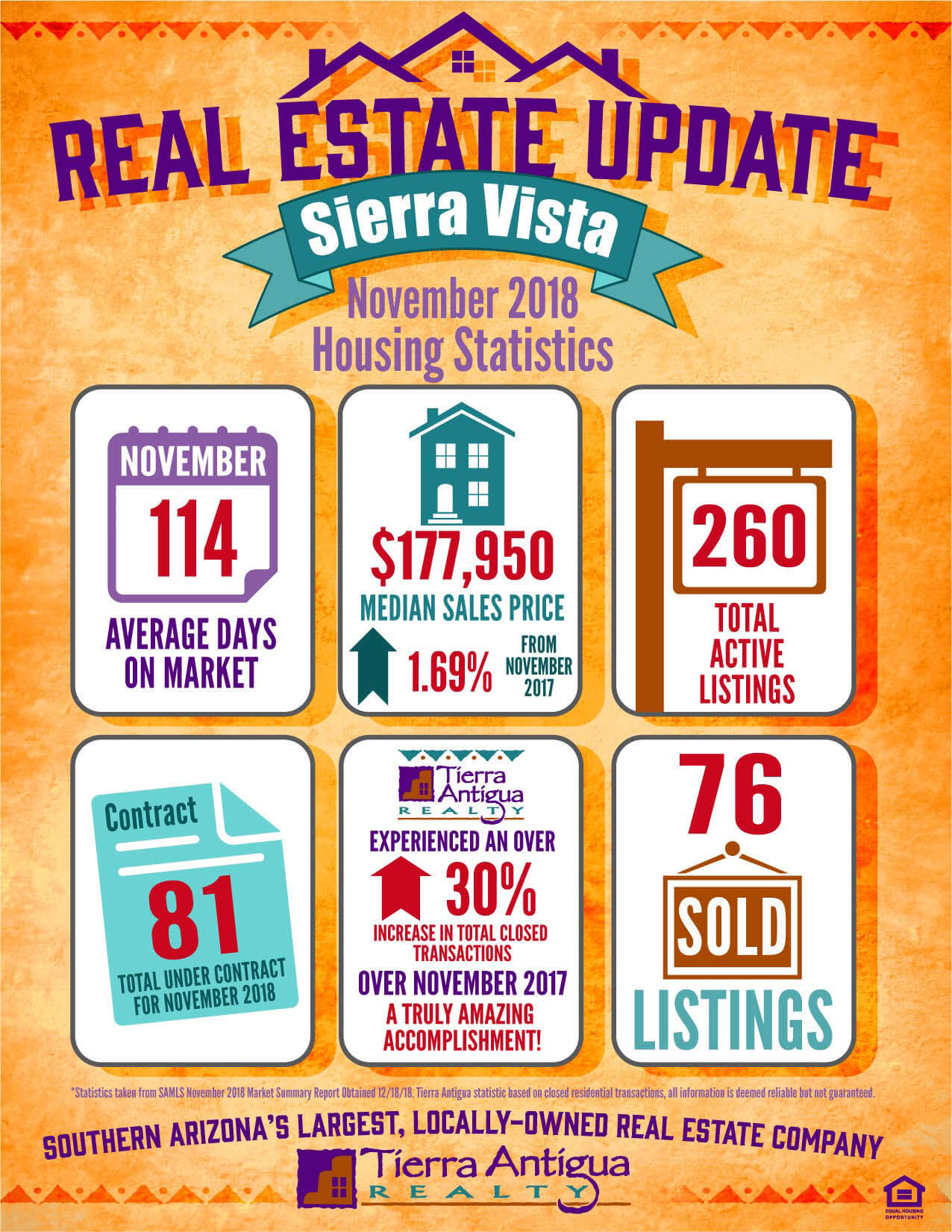 Sierra Vista Real Estate Update November 2018
