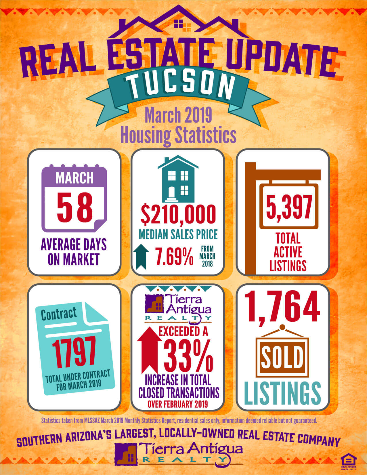 Tucson Real Estate Update March 2019