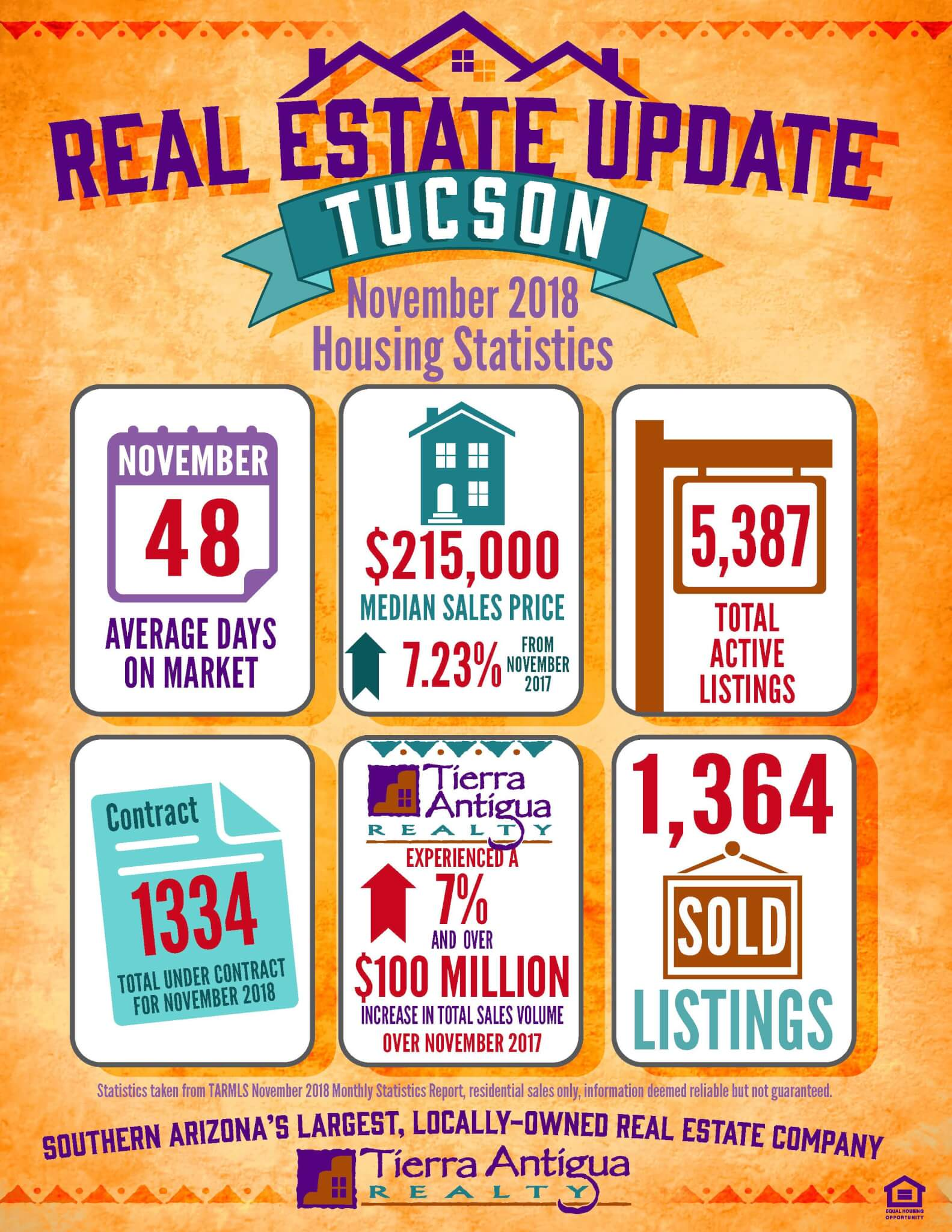 Tucson Real Estate Update November 2018